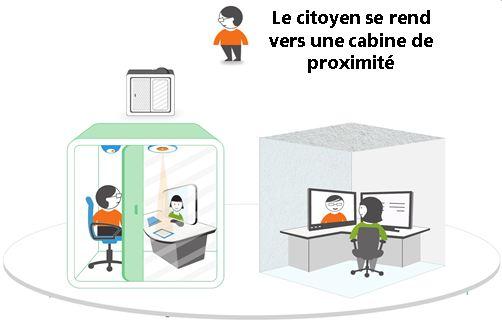 Schéma de fonctionnement de la solution Cisco Remote expert for Government Services